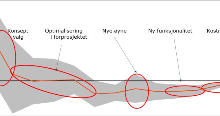 Figur PNB kostnadsestimering