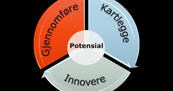 Figur Lær mer VU_ potensial_2